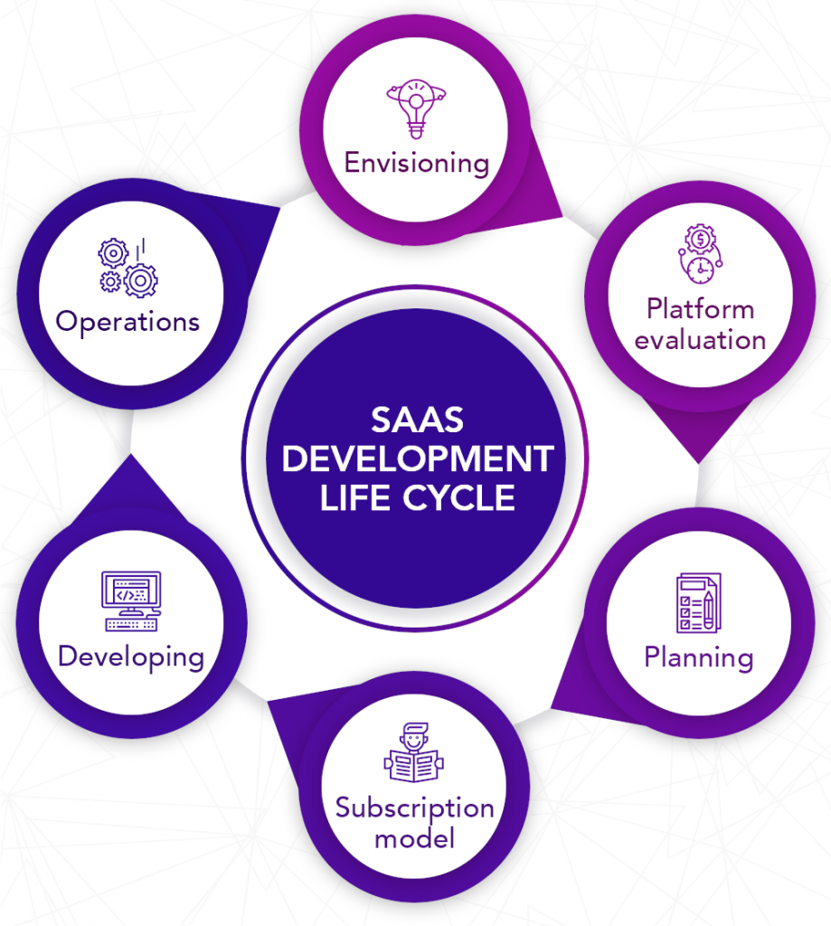 SaaS-development-company-in-india