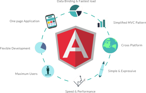 angular-js-development-company-in-india