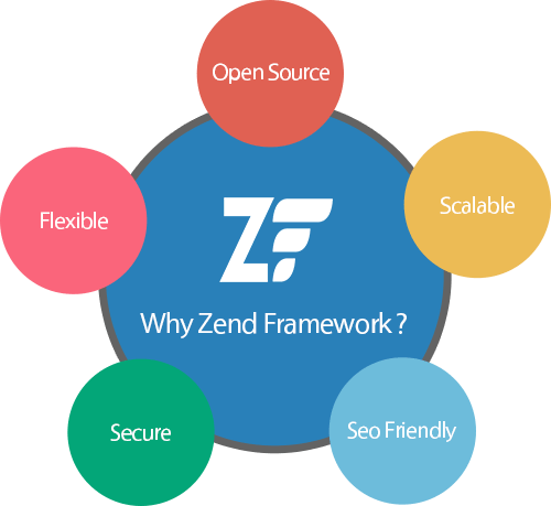 zend development company in india